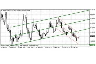 Analiza EUR/PLN wykres dzienny