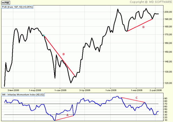 INTRADAY MOMENTUM INDEX (IMI)