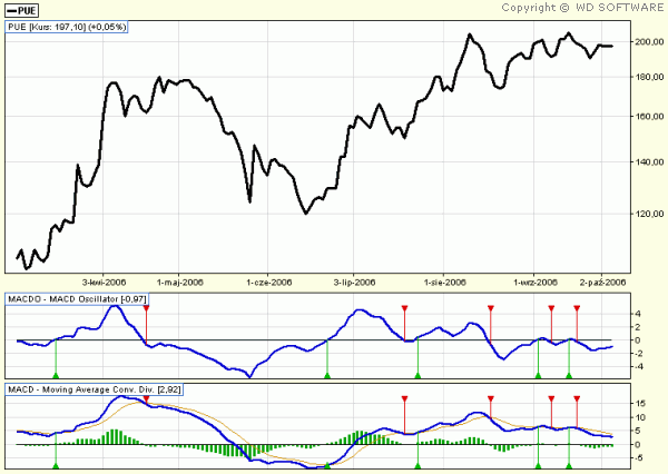 MOVING AVERAGE CONVERGENCE DIVERGENCE OSCILLATOR (MACDO)