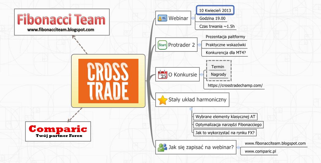 mapa Cross Trade