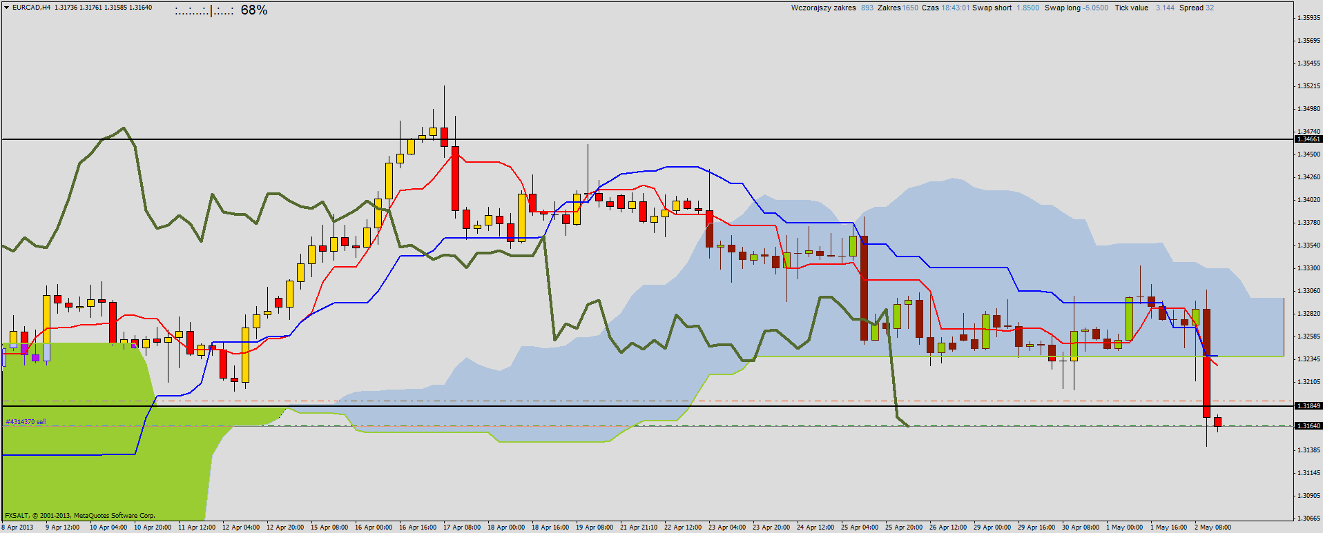 Forex demo opinie