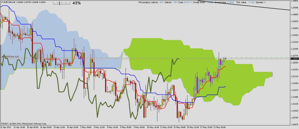 kontynuacja trendu wzrostowego EUR/CAD