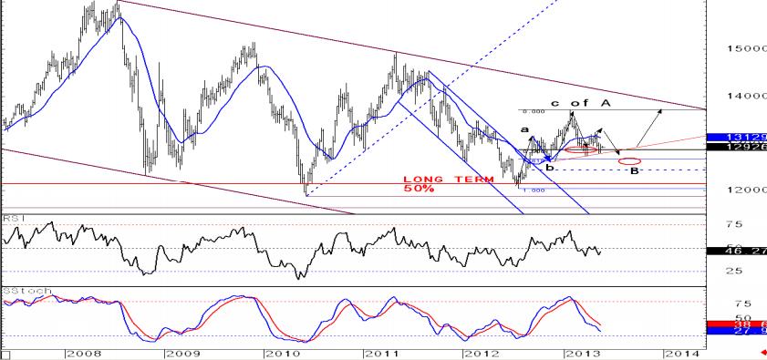 EUR/USD w długim terminie