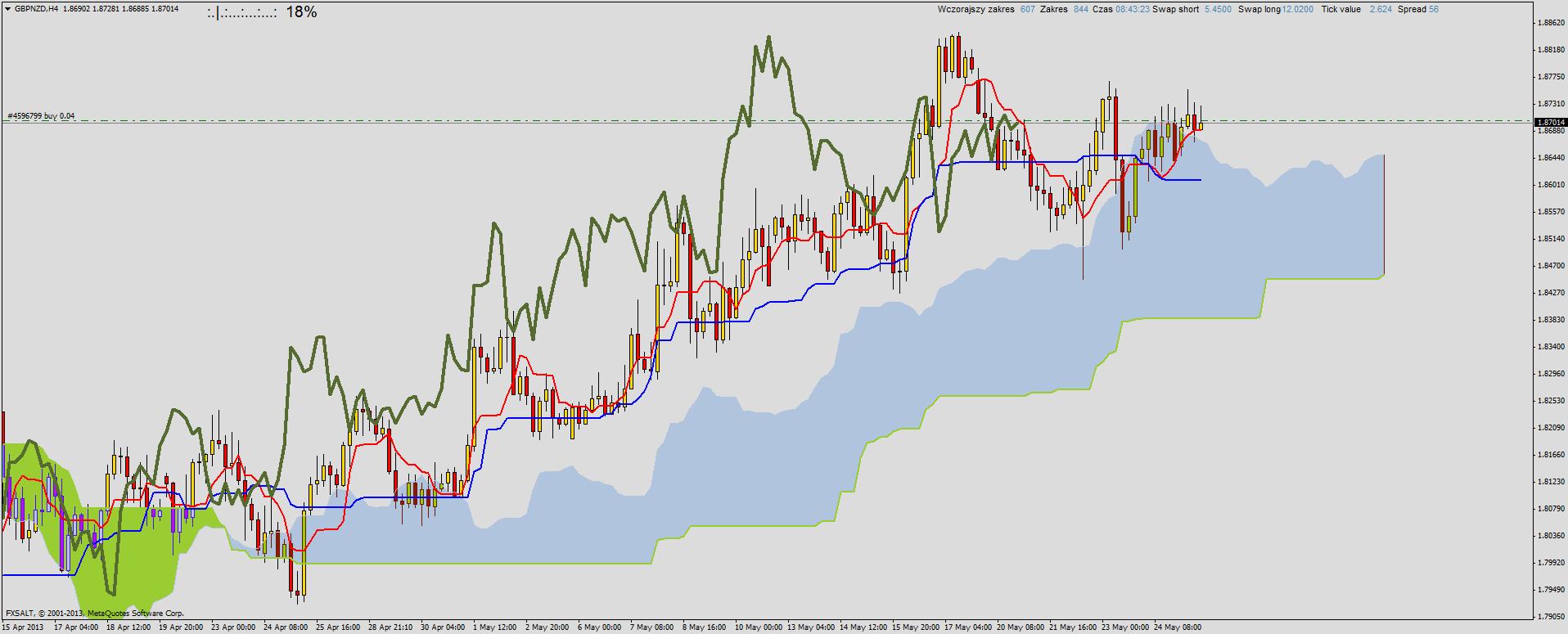 GBP/NZD kontynuacja trendu wzrostowego