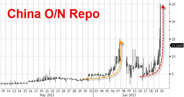Repo O/N w Chinach