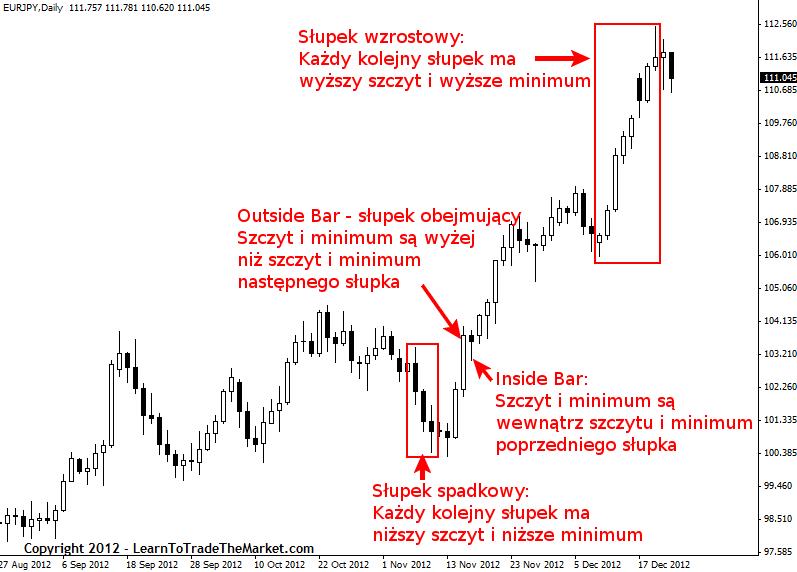 Price Action Nial Fuller Strategia1