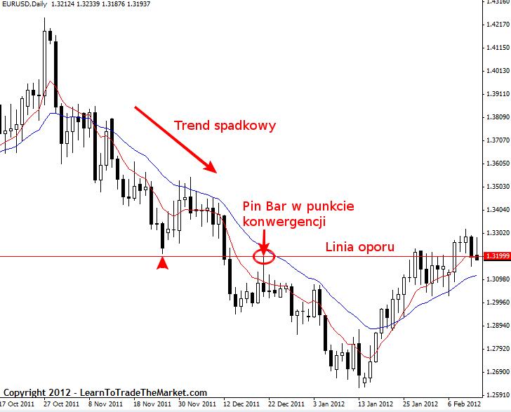 Price Action Nial Fuller Strategia3