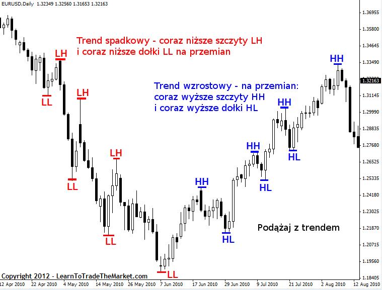Price Action Nial Fuller Strategia4