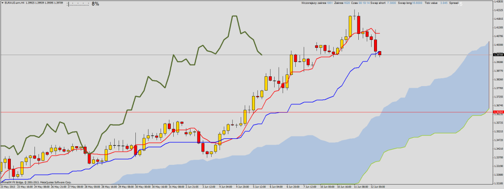EUR/AUD chwilowa korekta