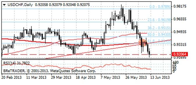 dalsze spadki na USD/CHF picadsbre