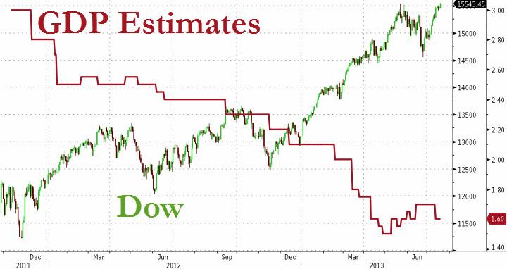 SP vs GDP