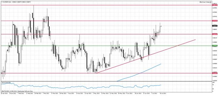 EUR/GBP - stabilna para alternatywą na niespokojne czasy?