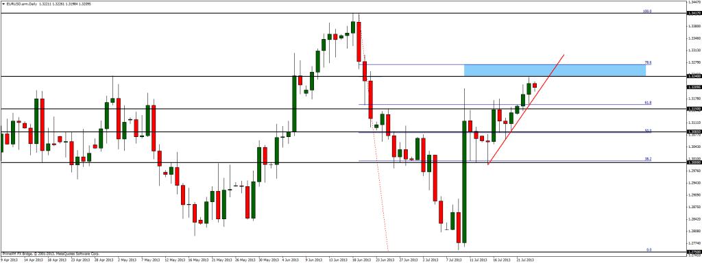EUR/USD odbiło od kluczowego oporu. Co dalej?