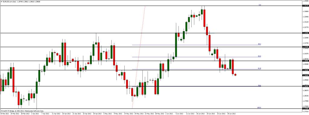 Na EUR/USD sytuacja wydaje się być jasna - dalsze spadki nieuniknione
