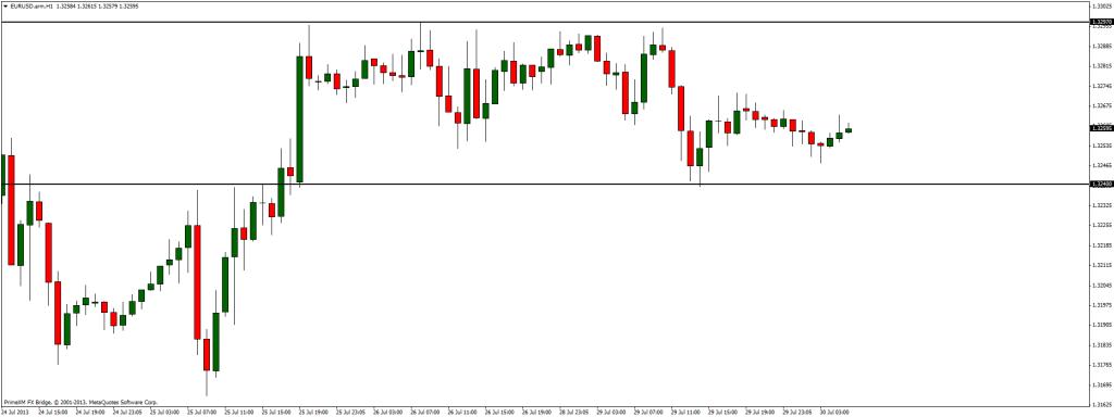 EUR/USD zamknięte między 1.3240 a 1.3230. Już dzisiaj wybicie?