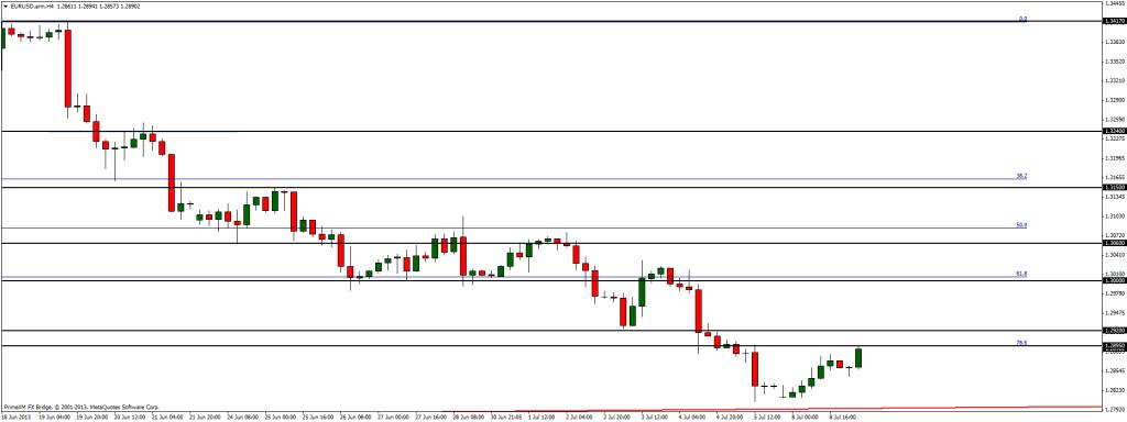 EUR/USD - już dzisiaj powrót do spadków?