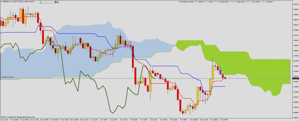 Ichimoku - nowa pozycja: short GBP/NZD