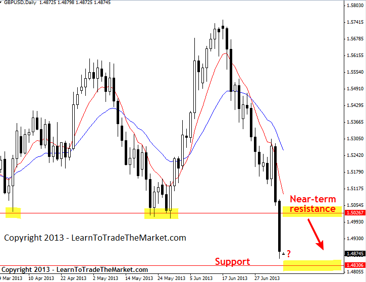 Nial Fuller's Price Action – tygodniowe spojrzenie na rynki 8 lipca do 12 lipca 2013