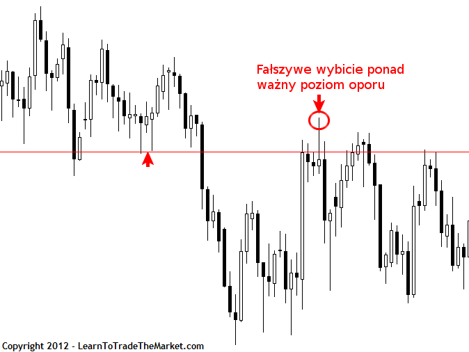 Price Action False Break 1