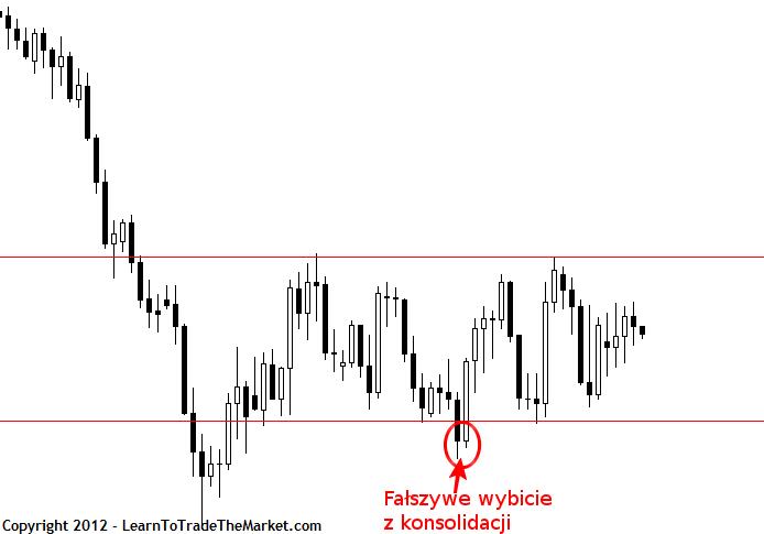 Price Action False Break 3