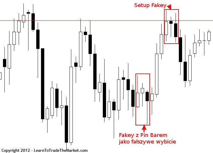 Price Action False Break 4