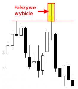 Price Action False Break Trading