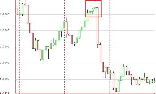 Price Action George Soros GBPUSD