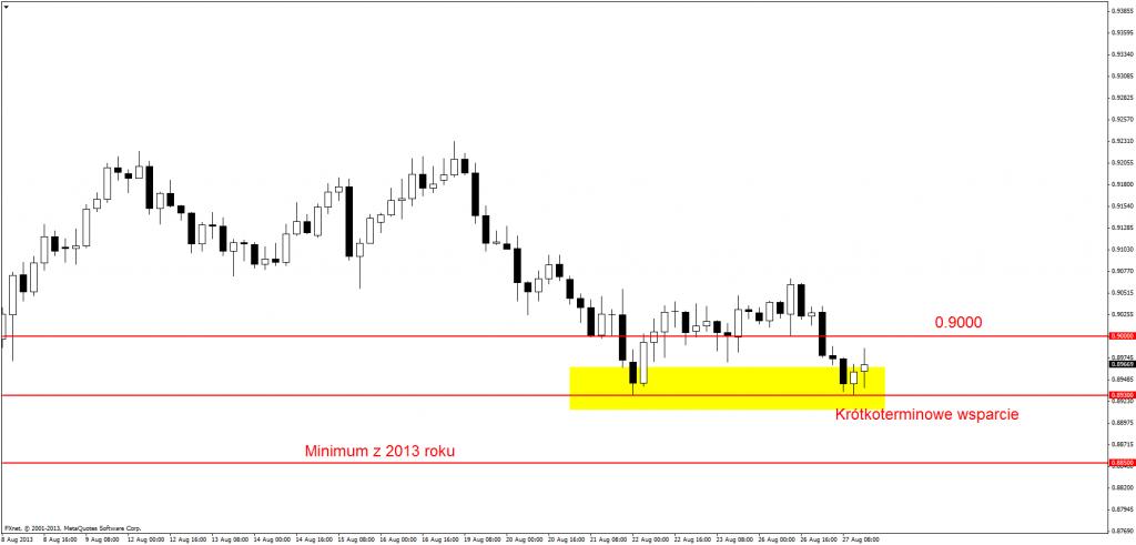Strategie i podsumowania dla EUR/USD, GBP/USD, USD/JPY oraz AUD/USD - Barclays