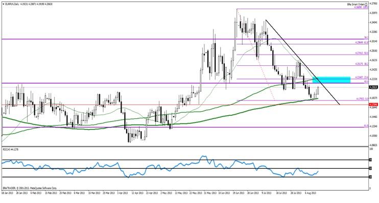 Euro/Złoty zbliża sie do kluczowego oporu