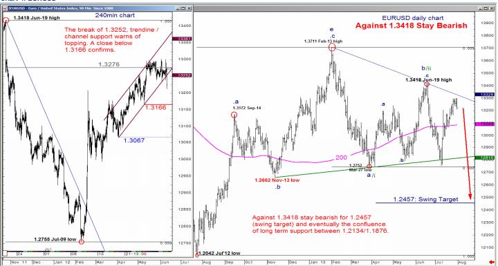 EUR/USD w okolicach szczytu, sprzedawaj odbicia na GBP/USD, trzymaj shorty na USD/JPY - Merrill Lynch