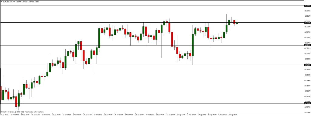 Analiza EUR/USD - walka z oporem na 1.3300 wreszcie wygrana?