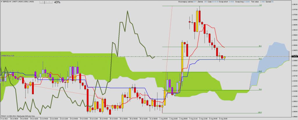 GBP/NZD - sygnał kupna po odbiciu od 50% zniesienia oraz linii Kijun. NZD/USD również możliwy sygnał