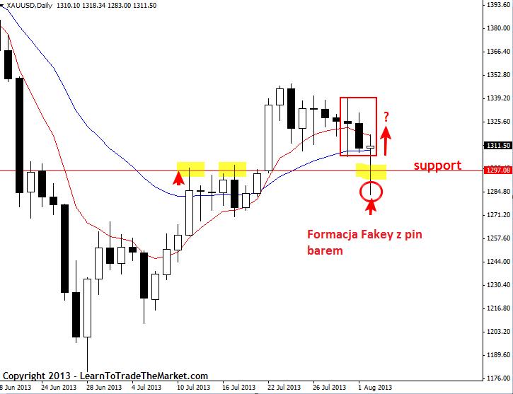 Nial Fuller's Price Action – tygodniowe spojrzenie na rynki 5 - 9 sierpnia 2013