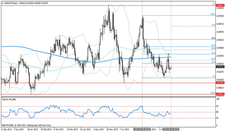Analiza USD/CHF. Frankt szwajcarski kolejną walutą finansującą inwestycje?