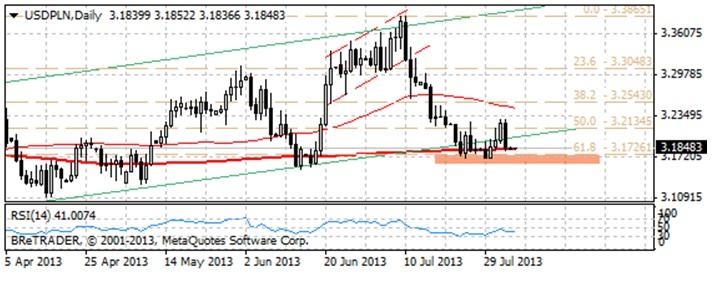 Czy 200-sesyjna średnia powstrzyma spadki na USD/PLN? picadsbre