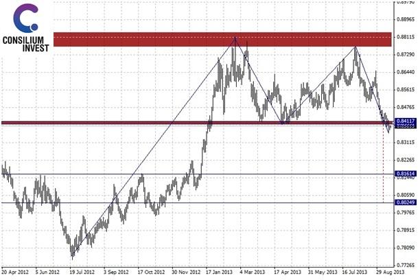 Analiza EUR/GBP. Para w trakcie trzeciej fali spadkowej