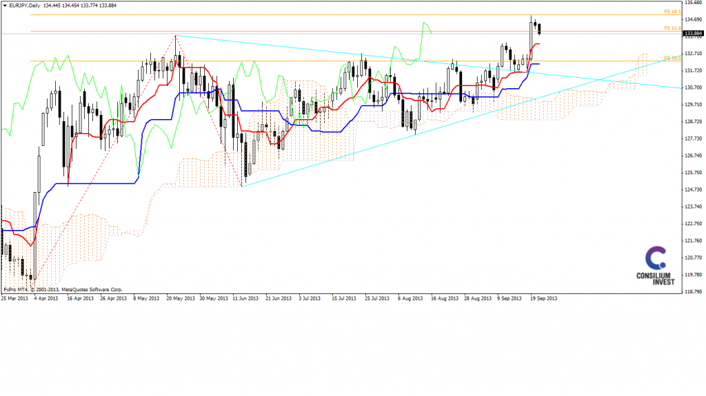 Analiza EUR/JPY - możliwa korekta po silnym wybiciu z trójkąta