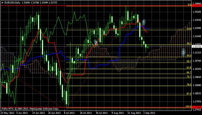 Analiza techniczna EUR/USD