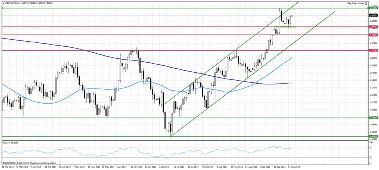 Analiza GBP/USD - możliwe przebicie ostatnich maksimów