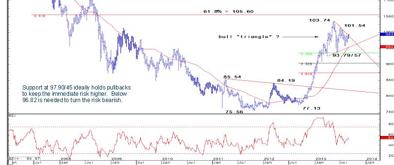 USD/JPY - wzrostowy trójkąt wypełniony. Poziomy i cele - Credit Suisse