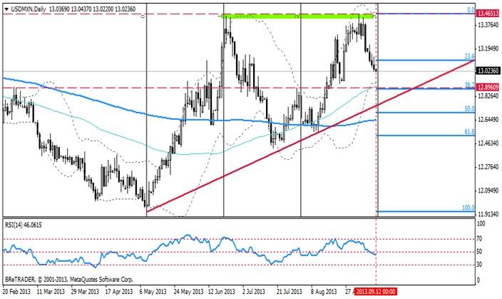 Analiza USD/MXN - niezwykle ciekawa para