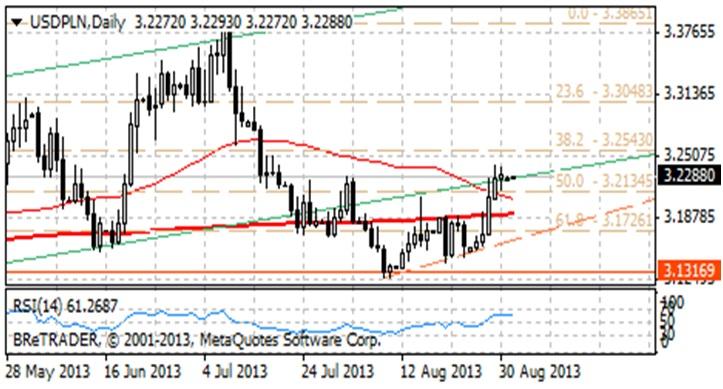 USD/PLN słabnie przez wzrost awersji do ryzyka picadsbre
