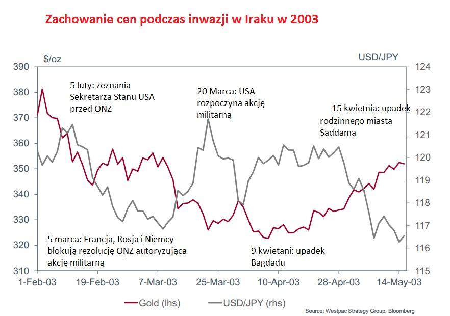 USD/JPY i wojna w Syrii. 2 wykresy, które musisz zobaczyć! - Westpac