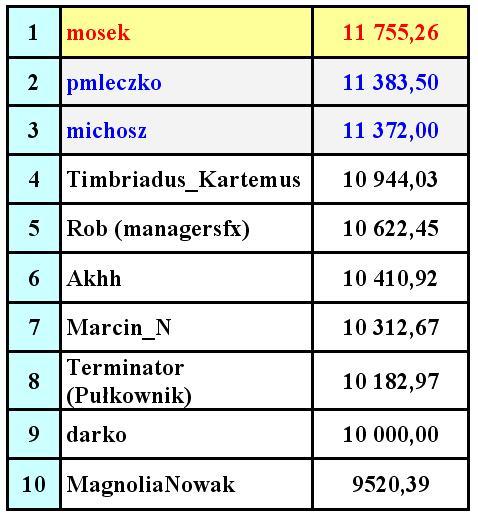 Forex konkurs wyniki