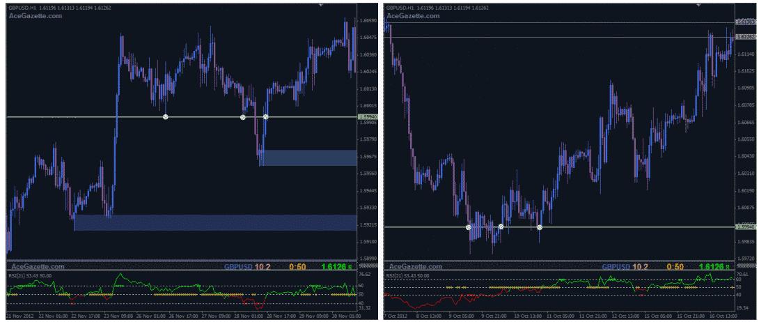 SCREEN 10 Popyt i podaz na rynku walutowym - Supply oraz Demand Trading
