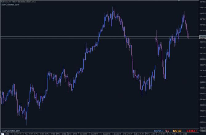 SCREEN 4 Popyt i podaz na rynku walutowym - Supply oraz Demand Trading