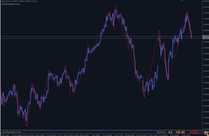 SCREEN 5 Popyt i podaz na rynku walutowym - Supply oraz Demand Trading