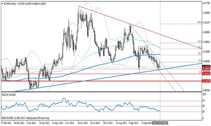 Analiza EUR/PLN. Złotówka wrażliwa na poziom stóp procentowych.