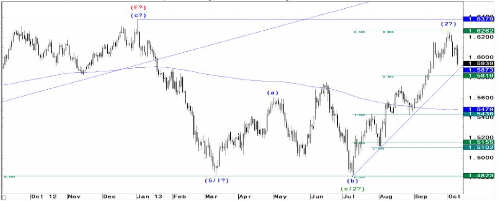 EUR/USD i GBP/USD bliskie kluczowych rozwiązań - JP Morgan