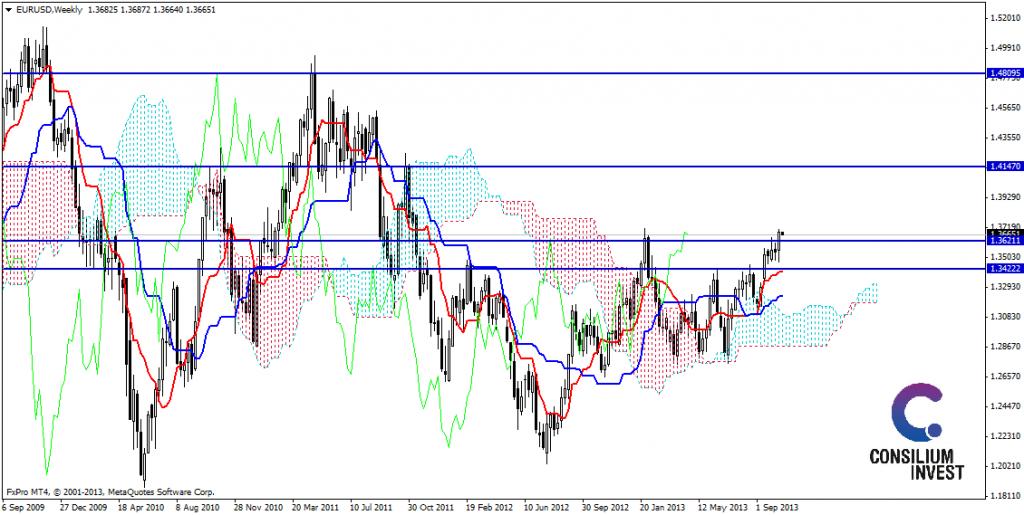 EUR/USD - analiza popołudniowa Ichimoku